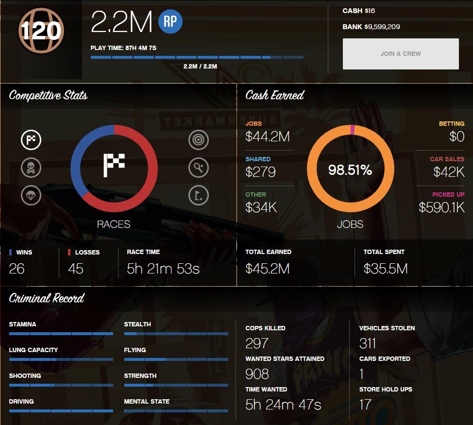 GTA V Online Rockstar-[PC] 120 LVL+9 599 000 money+Total